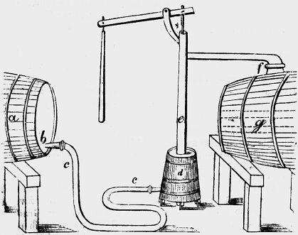 Način pretoka, kot so ga izvajali v 19. stoletju.
